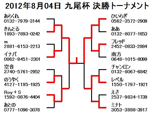 2012年8月04日九尾杯決勝トーナメント