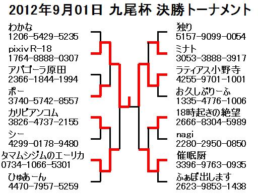 2012年9月01日九尾杯決勝トーナメント