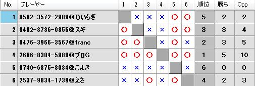 第19回キツネの社神舞奉納祭予選Eブロック