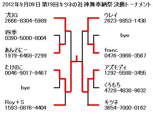 2012年9月09日第19回キツネの社神舞奉納祭決勝トーナメント