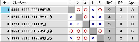 第19回キツネの社神舞奉納祭予選Bブロック