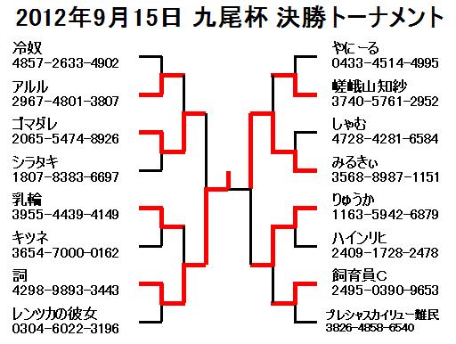 2012年9月15日九尾杯決勝トーナメント