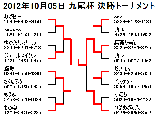 2012年10月05日九尾杯決勝トーナメント
