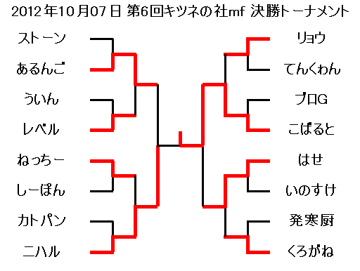 2012年10月07日第6回キツネの社mf決勝トーナメント
