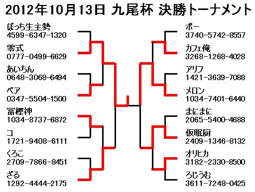 2012年10月13日九尾杯決勝トーナメント
