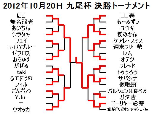 2012年10月20日九尾杯決勝トーナメント
