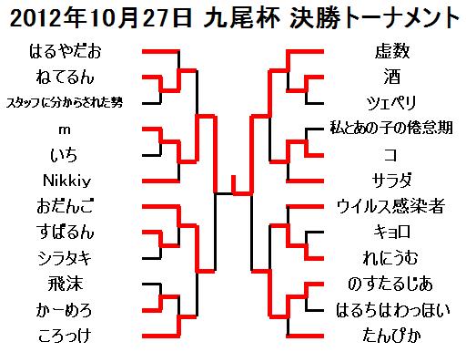 2012年10月27日九尾杯決勝トーナメント