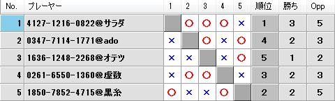 第20回キツネの社神舞奉納祭予選Aブロック