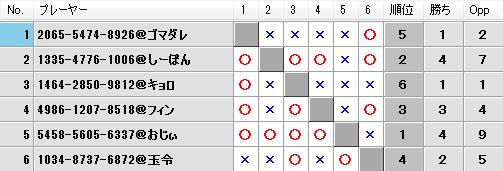 第20回キツネの社神舞奉納祭予選Fブロック