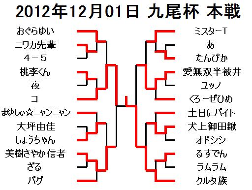 2012年12月01日九尾杯本戦
