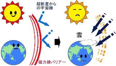 太陽と地球寒冷化
