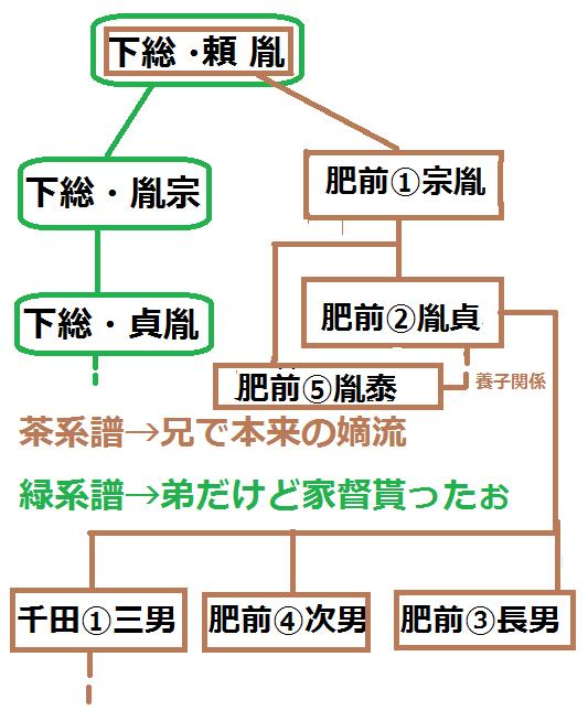 系図・千葉氏(鎌倉用)