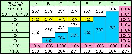 規定ゲーム数到達時CZ当選率