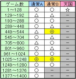 ゾーン振り分け期待度解析(設定1)