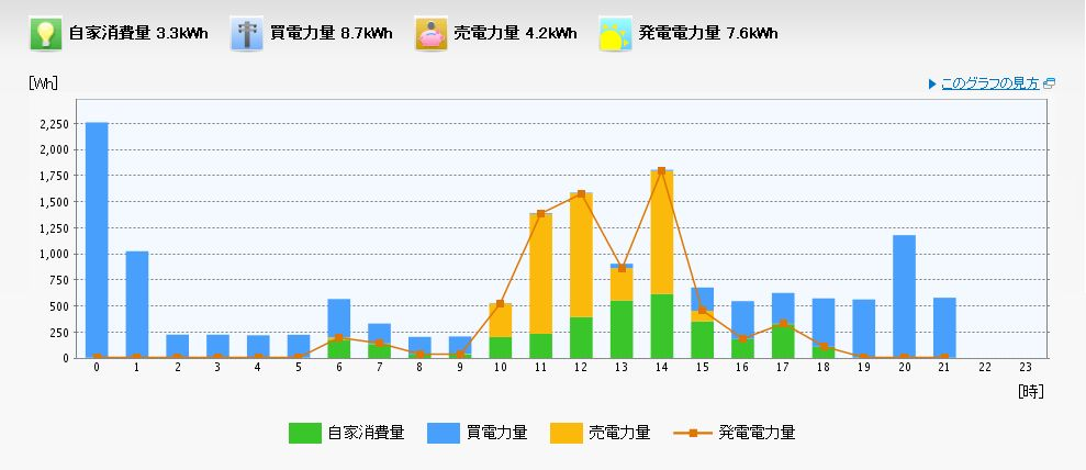 発電量、買電量、売電量、自家消費電力量のグラフ