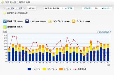 2012年11月の発電量