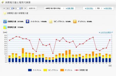 2012年8月の発電量