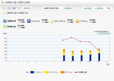 2012年の発電量