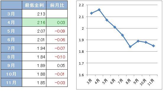 フラット35金利グラフ
