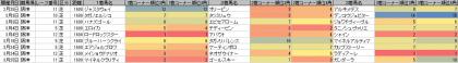 脚質傾向_阪神_芝_1600m_20120105~20120401