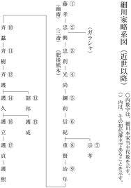 細川家家系図