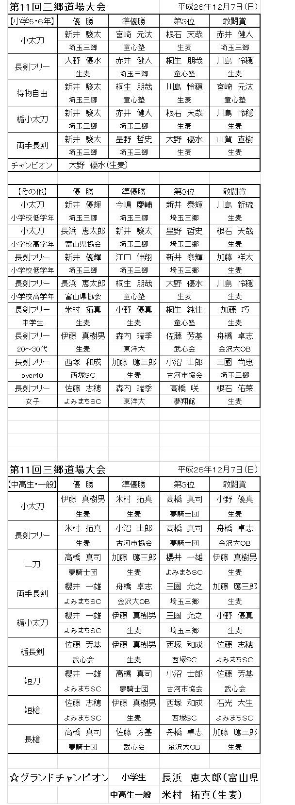 三郷道場大会2014