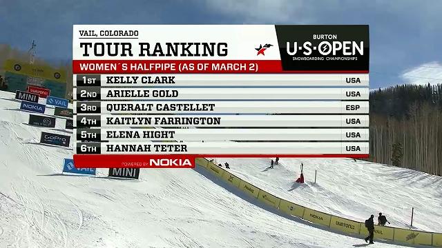 tour ranking
