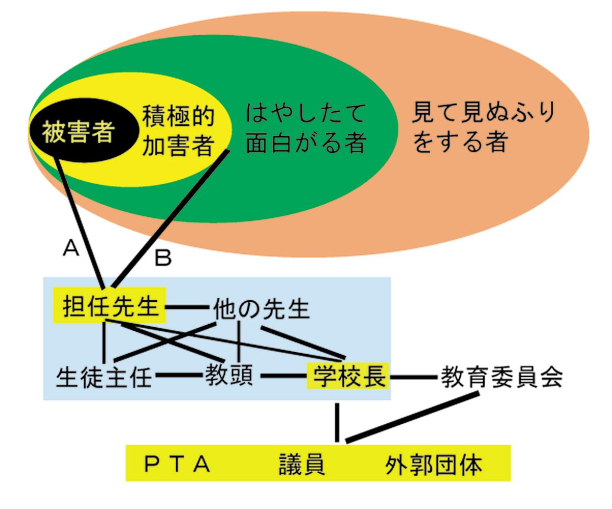 いじめ構造図