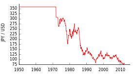 対ドル為替レート
