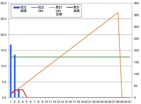 140204_グラフ