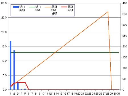 140205_グラフ