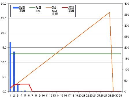 140206_グラフ