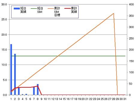 140208_グラフ