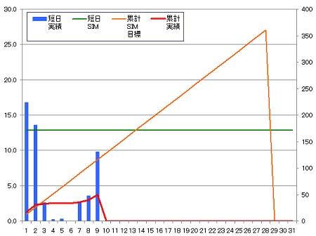 140209_グラフ