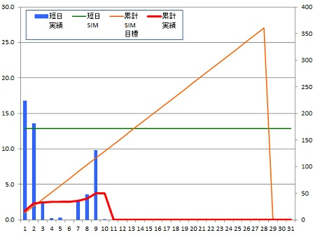 140210_グラフ