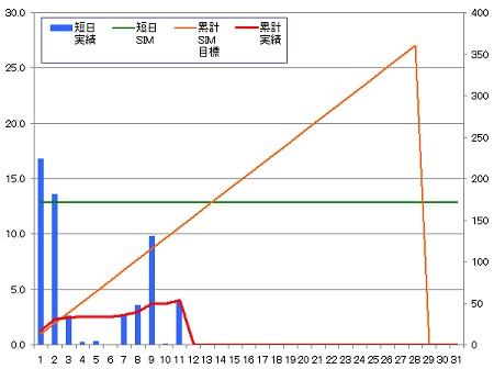 140211_グラフ