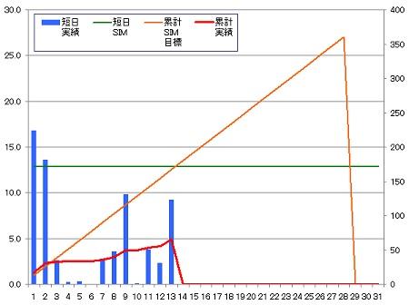140213_グラフ