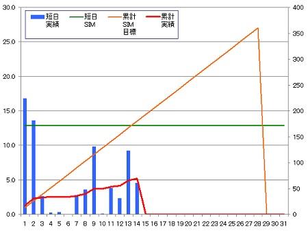 140214_グラフ