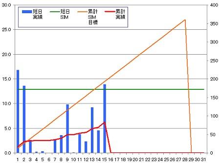140215_グラフ