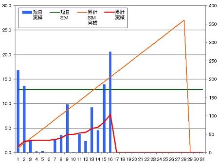 140216_グラフ