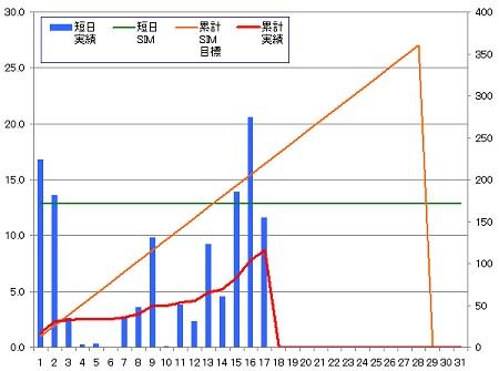 140217_グラフ
