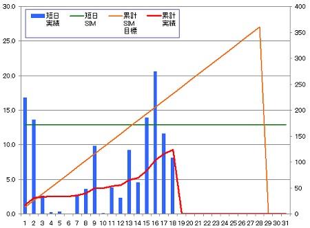 140218_グラフ