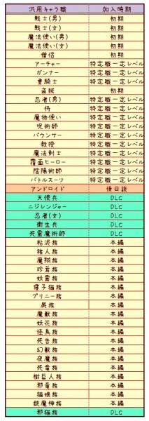 ディスガイア4r(2)
