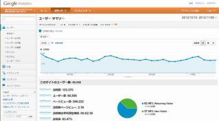 Google社のアクセス解析サービス「Googleアナリティクス」