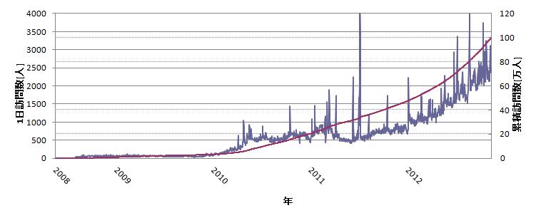 開設時から現在までの1日訪問者数と累計訪問者数の推移