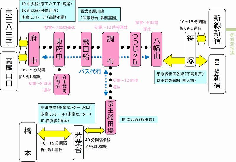 地下化当日の運休区間と振替・代行輸送