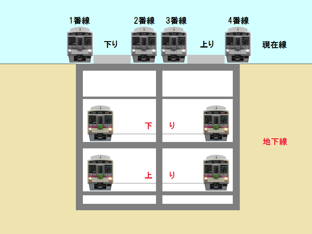 地下化後の調布駅のイメージ