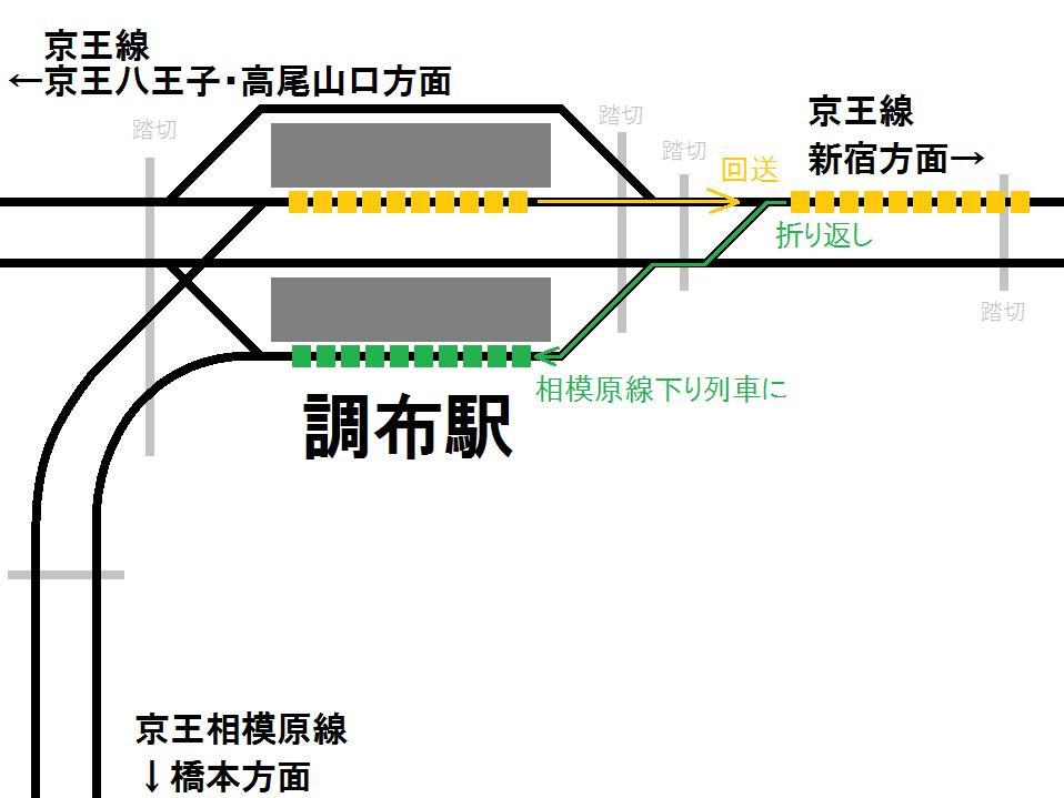 調布駅折り返し列車の走行経路