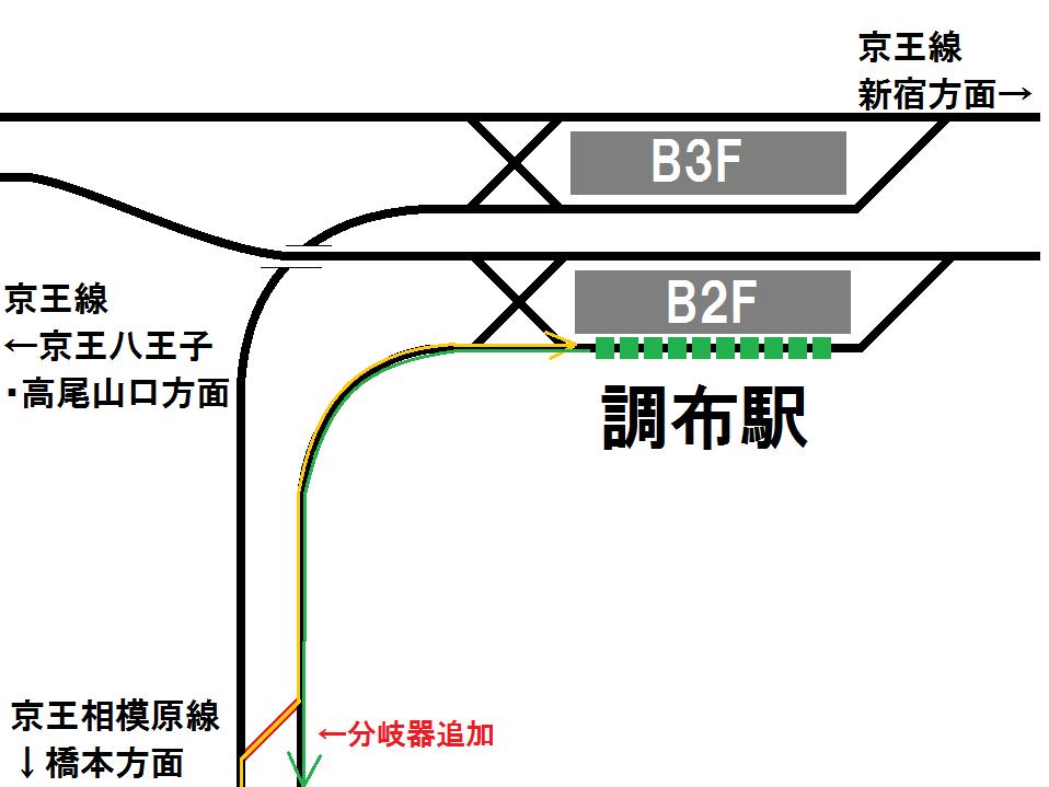 この渡り線を使用した折り返しのイメージ