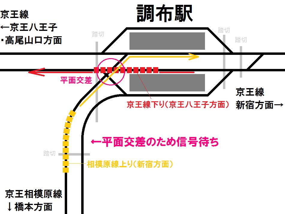 調布駅の配線図と京王線・相模原線の平面交差のイメージ